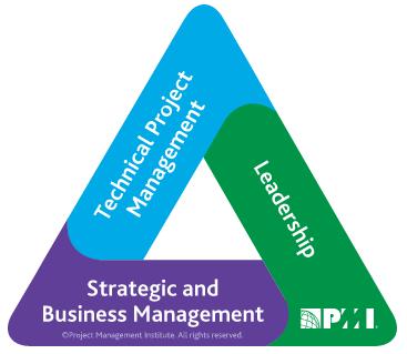 PMI Talent Triangle. Triángulo de Talentos del PMI®