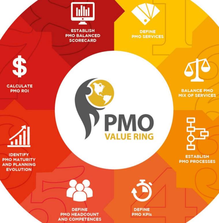 ¿Qué es el Anillo de Valor de la PMO (PMO ValueRing)?
