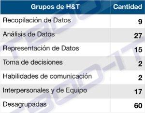 Grupos Herramientas y Técnicas del PMBOK 6 del PMI. Tools and Techniques