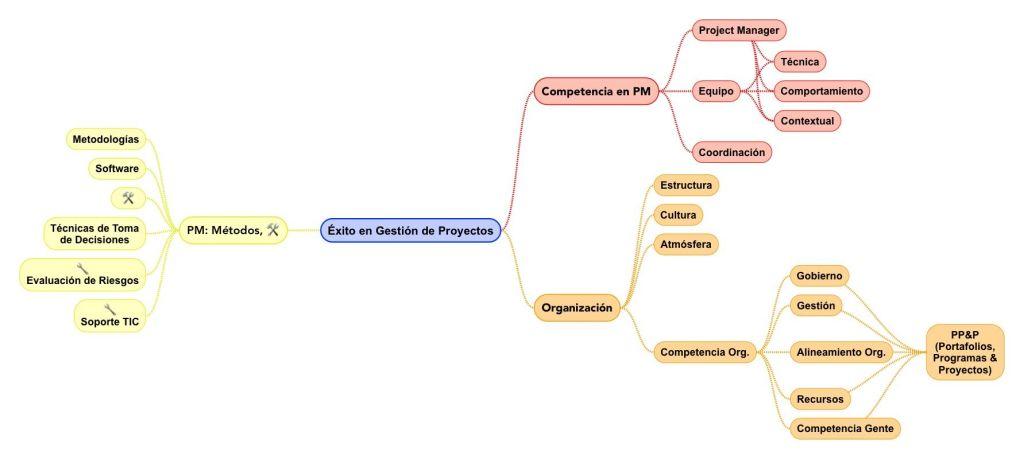 Éxito en Gestión de Proyectos