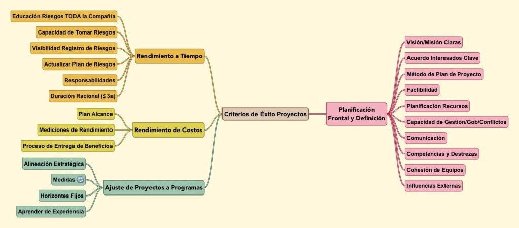 Criterios de Éxito en Proyectos