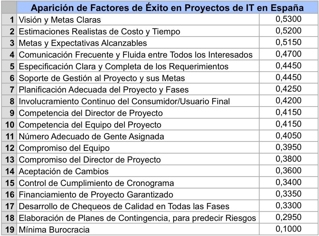Factores Éxito Proyectos IT España