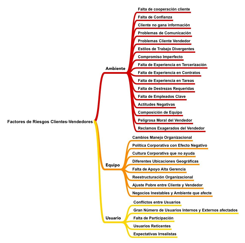 Factores de Riesgo Cliente-Vendedores