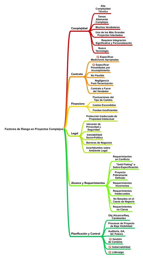 Factores de Riesgo Proyectos Complejos