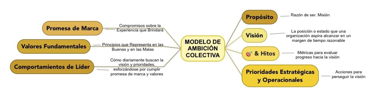 Modelo de Ambición Colectiva